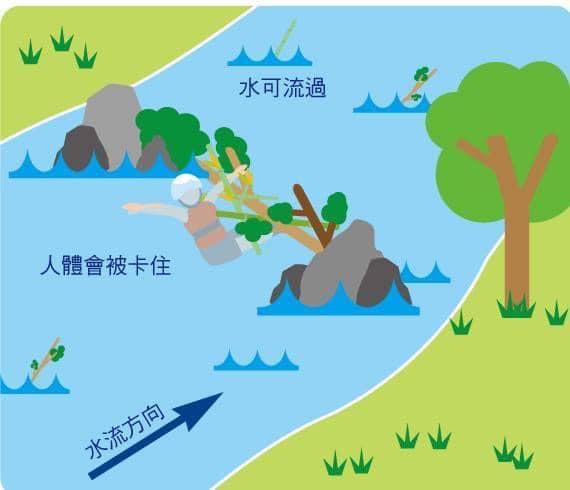 記得避開水中可能會把你卡在溪中的障礙物,以防被吸住無法脫身
