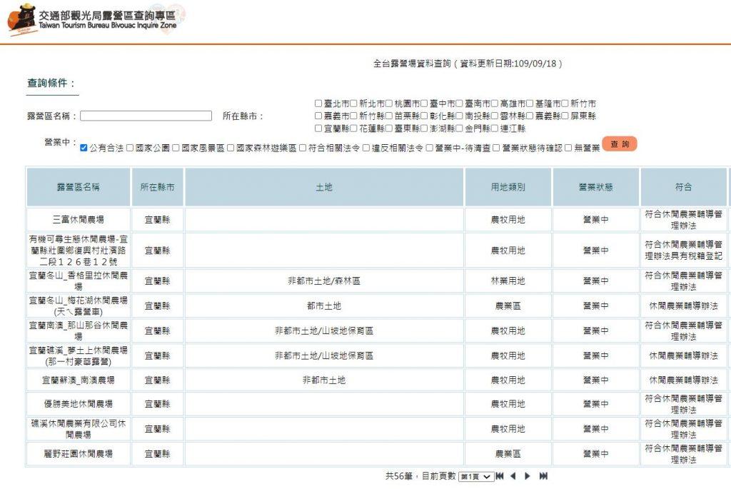 在台灣只有2.8%的露營區合法