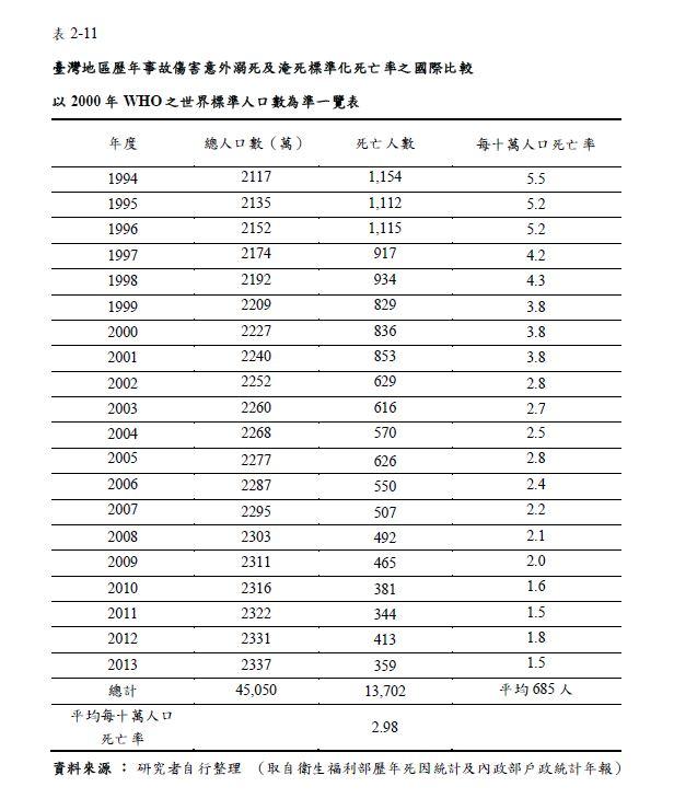 台灣游泳教育推廣至今,溺水死亡率從1994年的5.5人,到2013年僅剩1.5人,可以看出防溺成效相當不錯